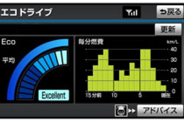 トヨタ プリウス エコドライブモニター|ニューモデル試乗