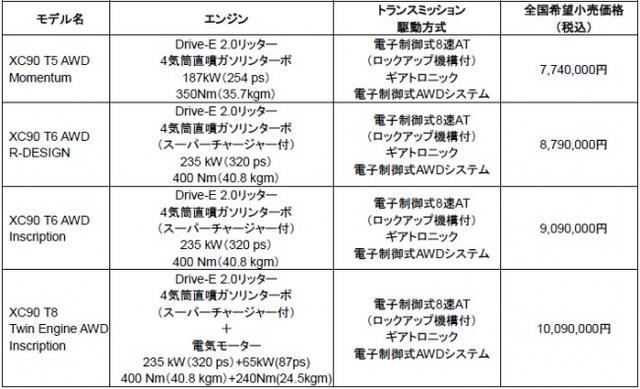 ▲車両価格