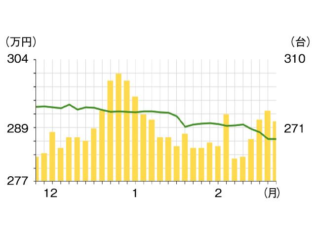 ▲これは、2月末時点でのグラフ。このまま年度末にかけても、ゆるやかな下降傾向にあります(緑色折れ線=平均価格)