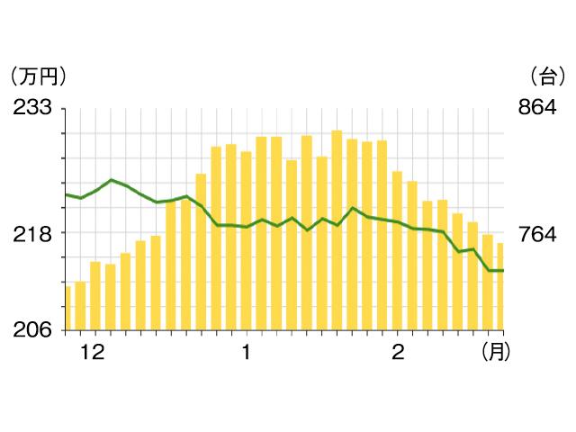 ▲台数(棒グラフ)は減少していますが、ここ3ヵ月で価格(折れ線グラフ)がかなり下がっていています
