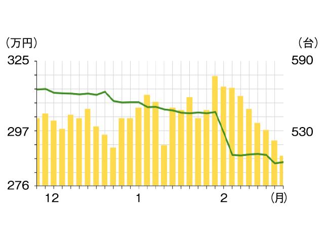 ▲これは、2月末時点でのグラフ。緑色折れ線が平均価格ですが、ガクンと落ちているのが分ります