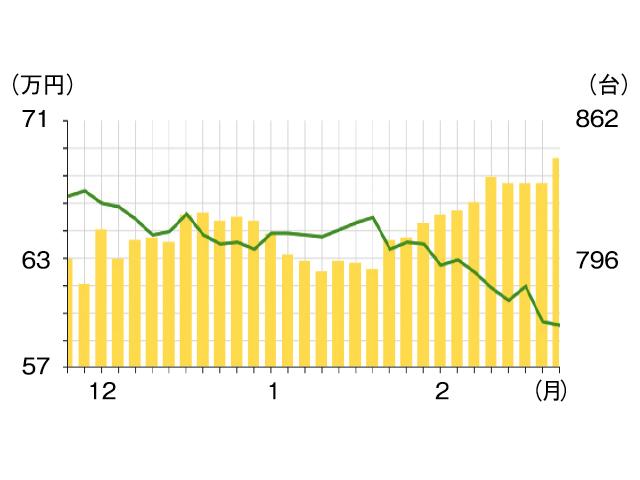 ▲販売から年数がたっていることもあり、価格(折れ線グラフ)が下がっています