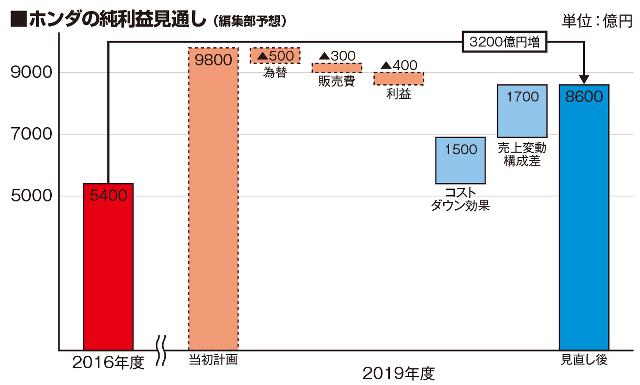 ▲コストダウンと売上構成比によって、2019年度の純利益3200億円増へ