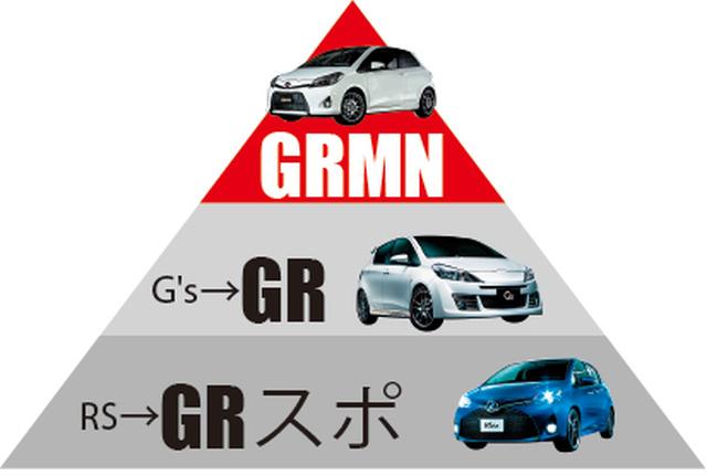 ▲ヴィッツを例に新ラインナップを解説すると、RSはGRスポーツに、G'sはGRにそれぞれ改名される。限定販売されたGRMNが再販される可能性は低いが、頂点に据えられる点は今後も変わらない
