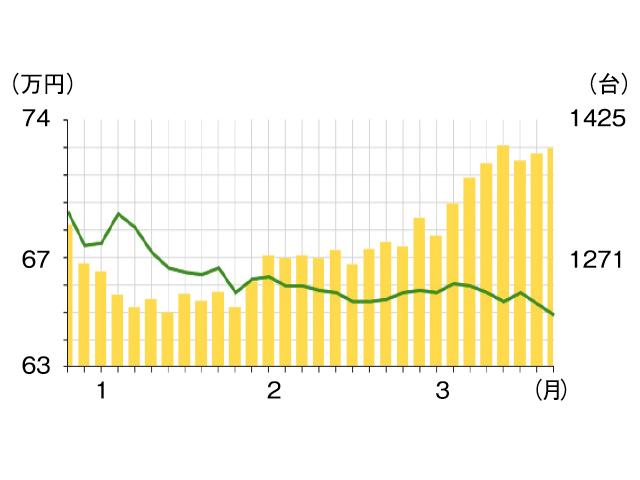 ▲3月に入ってから物件数(棒グラフ)が増え、徐々に価格(折れ線グラフ)が下がってきています