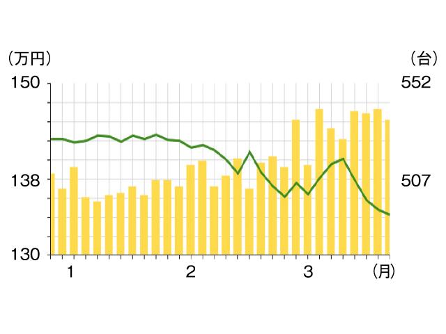 ▲こちらが相場グラフ(2016年3月末時点)。緑色の折れ線が平均価格を表しています