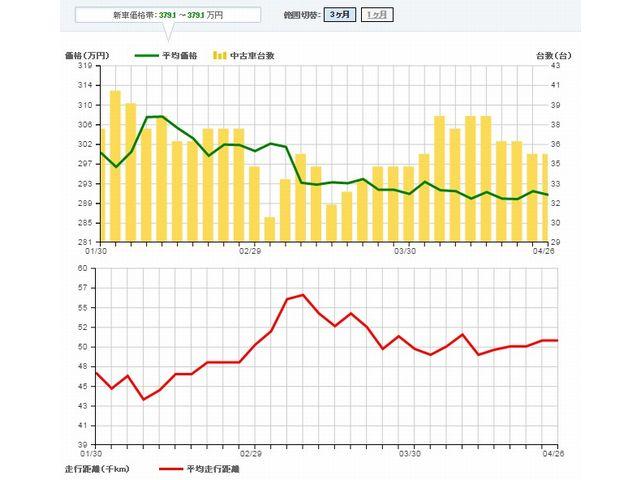 ▲カーセンサーnetにおける07~11年式ジープ ラングラー アンリミテッド スポーツ相場データ。2016年2月上旬から3月上旬にかけて大きく下がり、その後も安値傾向が継続していることが見て取れる。4月27日時点の平均価格は約290万円で、平均走行距離は約5.1万km