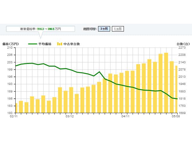 ▲掲載台数の増加とともに、平均価格が大幅に下落しています。※カーセンサー調べ
