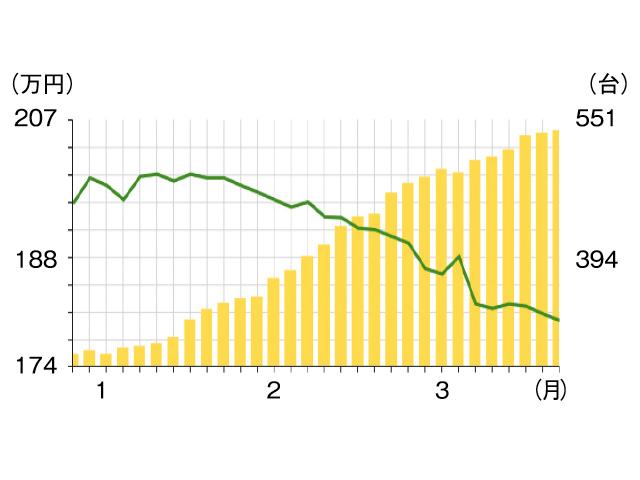 ▲ここ最近で流通台数(棒グラフ)がかなり増え、それに伴って平均価格(折れ線グラフ)が下がっています