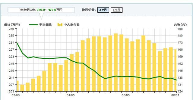▲棒グラフが流通台数、折れ線グラフが価格の推移。価格が下がっている今が買い時ですよ!