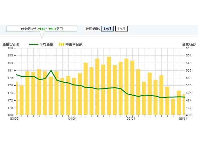 ▲平均価格が3ヵ月で約10万円減少し、掲載台数はGWを境に減少トレンドになり1ヵ月で50台減少しました