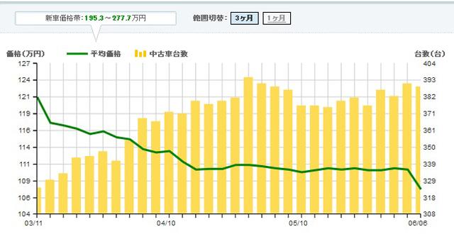 ▲3月から流通台数(棒グラフ)が増え、それに伴い平均価格(折れ線グラフ)が下がっています。今が買い時です!