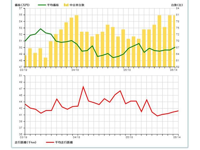 ▲スプラッシュの中古車流通量の推移を表したグラフ。平均価格はちょうど50万円といったところ。流通量の増加は、モデル最終年を除くほとんどのモデルが新車時から3年を経過、初回の車検を機に手放したことも影響しているでしょうか。