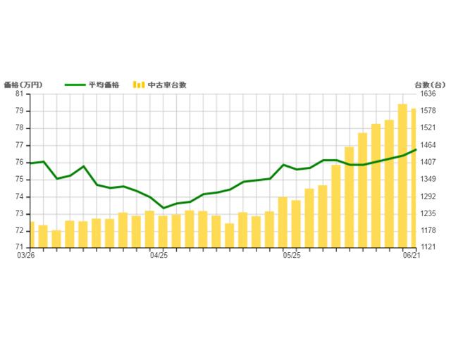 ▲2016年3月26日~3ヵ月の相場・台数変動グラフ。流通している中古車の平均価格が上昇しているのが分かります