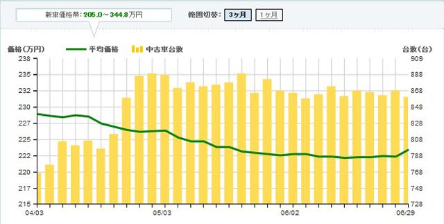 ▲平均価格(折れ線グラフ)が徐々に下がっています。流通台数(棒グラフ)が多いうちに狙いたいところです