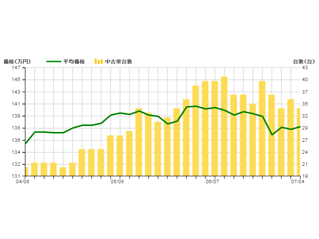 ▲ここ3ヵ月の13S(1.3Lガソリンエンジン)平均価格変動。かなり落ち着いてきています