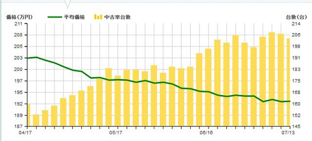 ▲4月ごろから流通量が徐々に増加。それに伴い、平均価格も下落しています。ライバル車に比べると、中古車では相場が少し低めなのがありがたいですね