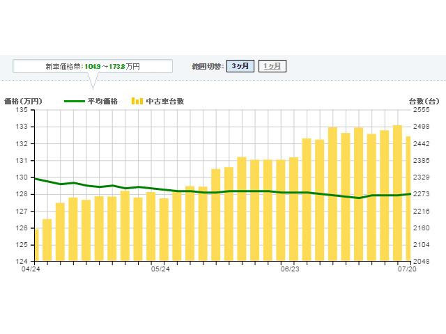 ▲カーセンサー掲載を元にした相場情報を見ると、台数は増加傾向、平均価格はほぼ横ばいとなっています