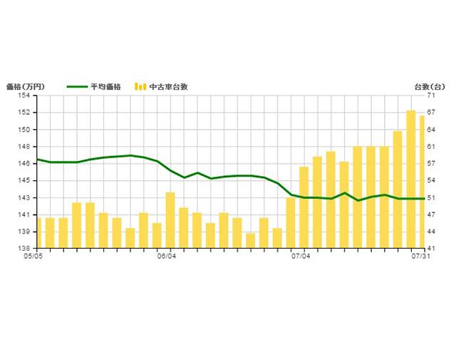 ▲グラフは2WD、MT仕様の中古車の流通台数と平均本体価格を表したもの。流通台数が一挙に増加、それにともない平均本体価格が140万円台後半から前半へ突入しています。アルトワークス全体でもこの傾向は同じで、流通台数増加と平均価格の若干の下落がセットで起こっています