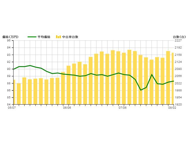 ▲現行型ジムニーの相場グラフ