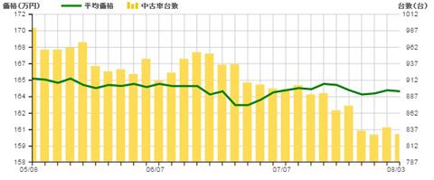 ▲上のグラフは8月4日現在の4代目セレナの前期型(2010年11月~2012年7月)の中古車相場(折れ線グラフ)と流通台数(棒グラフ)の動き。流通台数は減っていますが、新型セレナの発売と同時に、徐々に増えていくと思われます