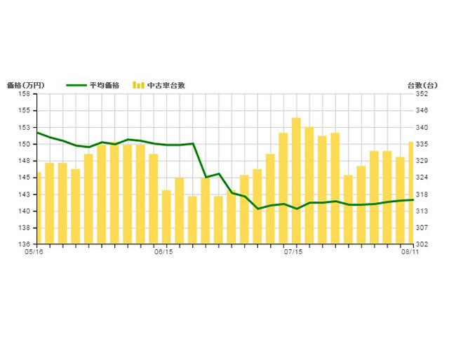 ▲7月に流通台数が増加、中古車平均価格も150万円台前半から一挙に10万円ほど下落しました