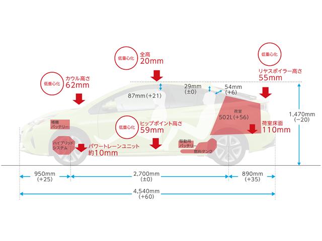 ▲3代目プリウスからの変化をまとめた図。トヨタが掲げる「もっと良い車づくり」を体現する1台になっています