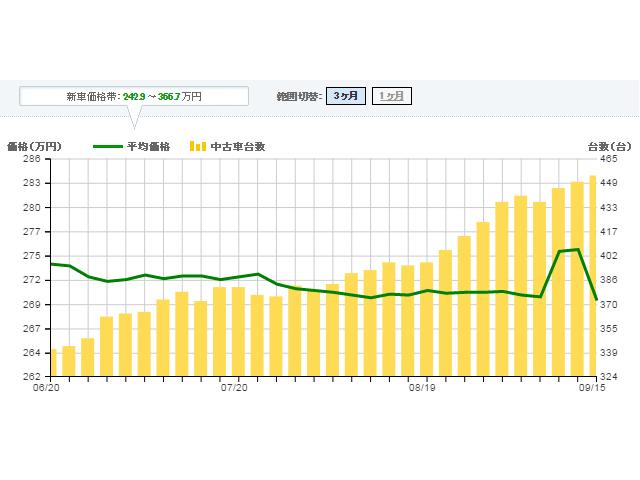 ▲6月から右肩上がりにカーセンサnetの在庫台数が増え続けている