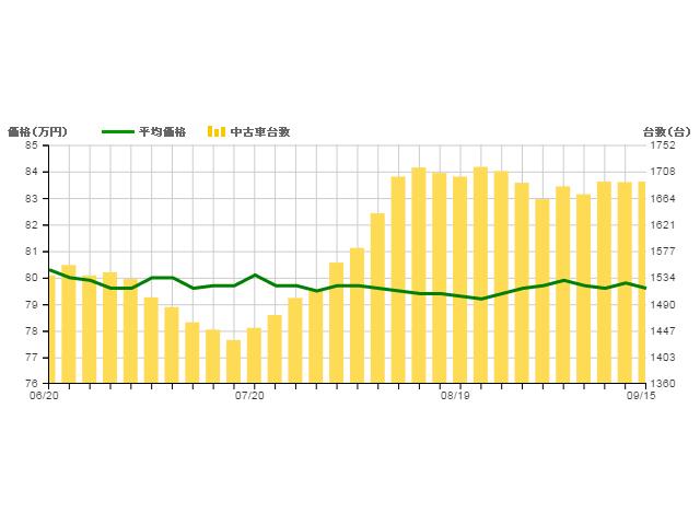 ▲2016年6月20日から9月15日までのモデル平均価格(折れ線グラフ)と流通台数(棒グラフ)