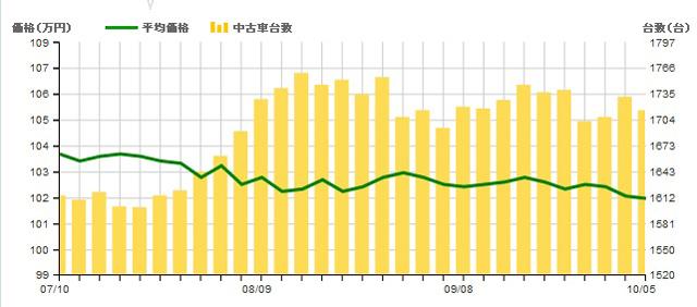 ▲流通量(棒グラフ)が増え、それに伴い平均価格(折れ線グラフ)が下落しているのが見てとれます。この物件が豊富な時期を逃さずに!