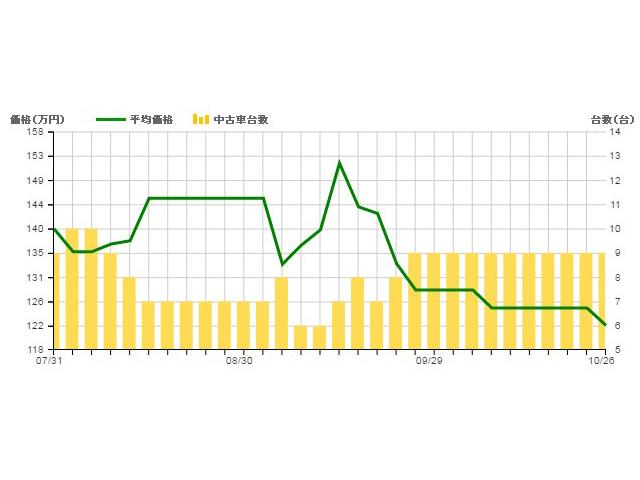 ▲現行型フォーカス、2013~2014年式モデルの価格変動グラフ。折れ線グラフが平均価格です