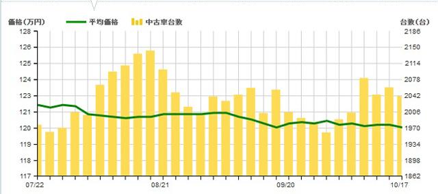 ▲流通量(棒グラフ)の増加は落ち着きましたが、台数は2000台以上。平均価格(折れ線グラフ)は約120万円ですが、実際の物件を見ると100万円以下でも良質な物件が多数見つかります
