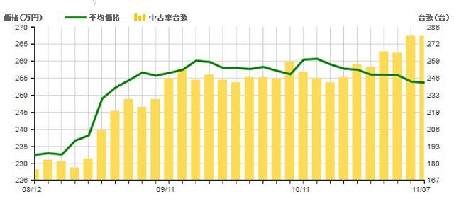 ▲流通量(棒グラフ)が8月下旬ごろから増加! 台数が増えたことで広い選択肢から選べるようになりました。平均価格(折れ線グラフ)は255万円ほどですが、200万円以下でも十分に探すことができます
