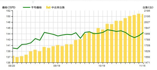▲棒グラフが流通量、折れ線グラフが平均価格を表しています。8月頃から流通量が増え、かなり物件が豊富な状態に