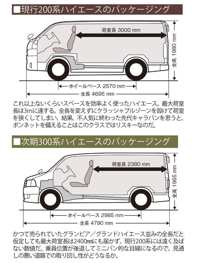 ▲現行モデルと次期モデルのパッケージング比較
