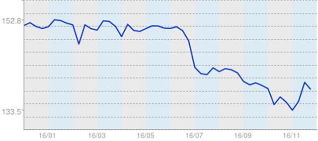 ▲こちらが相場(モデルの平均価格)グラフ。長く下げ止まっていた相場が2016年7月から急激に値落ち。一時期20万円近く平均価格が下がりました。その後やや反動したものの、再び下げ基調になっています