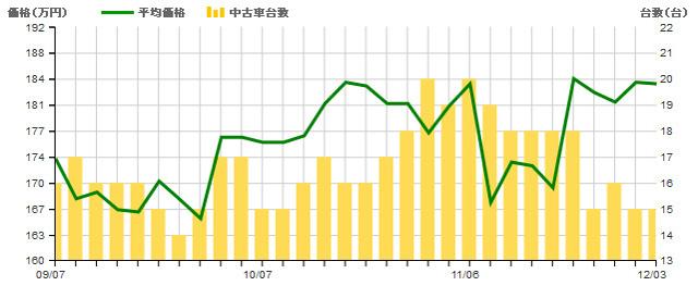▲こちらは3代目クラウンアスリート3.5アニバーサリーエディション。流通量が多かった11月初旬は、2.5Lより平均価格が約20万円も安くなっていました
