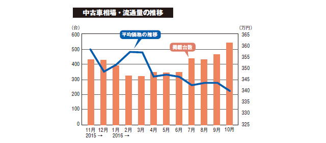 ▲棒グラフが流通量、折れ線グラフが平均価格を示しています。5月頃から徐々に物件数が増え始め、平均価格も下落傾向になっています