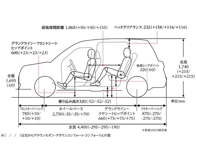 ▲次世代タクシーのパッケージ図。歴代タクシーモデルである、クラウンセダン、クラウンコンフォート、コンフォートとの比較も表記されている