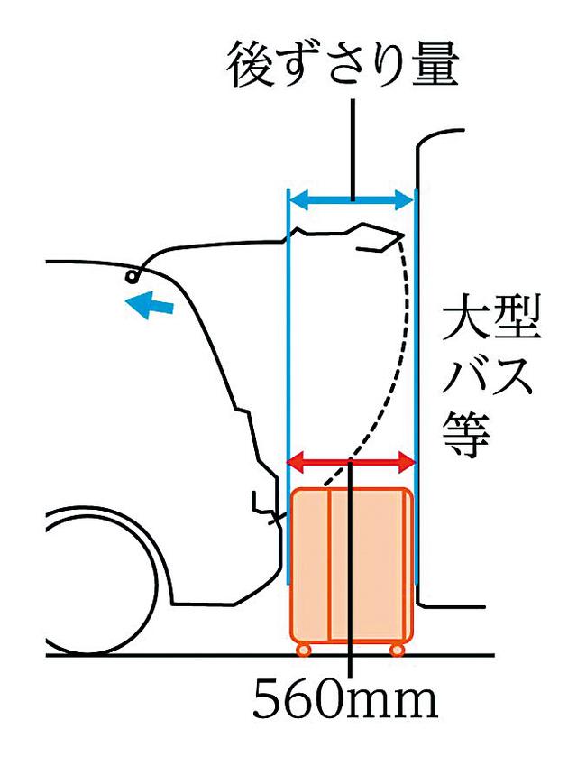▲ゲートのヒンジを前方に設置することで、開閉時の飛び出し量は560mmに抑えられる。従来の3BOXセダンと比べて、やや不利ではあるが、それでも狭い場所での開け閉めに配慮