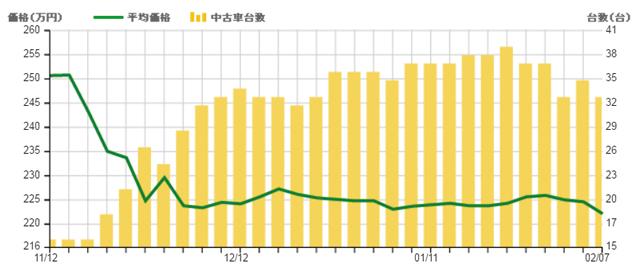 ▲このグラフは、1.5 ハイブリッドのみを切り取ったものですが、他のハイブリッドグレードにも同様に昨年末から下落の波がきています(折れ線グラフ・平均価格、棒グラフ・流通台数)