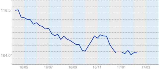 ▲高年式車の増加によりフルモデルチェンジ後は平均価格が上がったものの、すぐに元に戻りました。低価格帯はこれ以上値落ちするのが難しいところまで下がっているため平均価格は横ばいになっていますが、総額50万円以下で買える中古車をはじめ、割安感は高まっています。※グラフの単位は万円(車両本体価格)