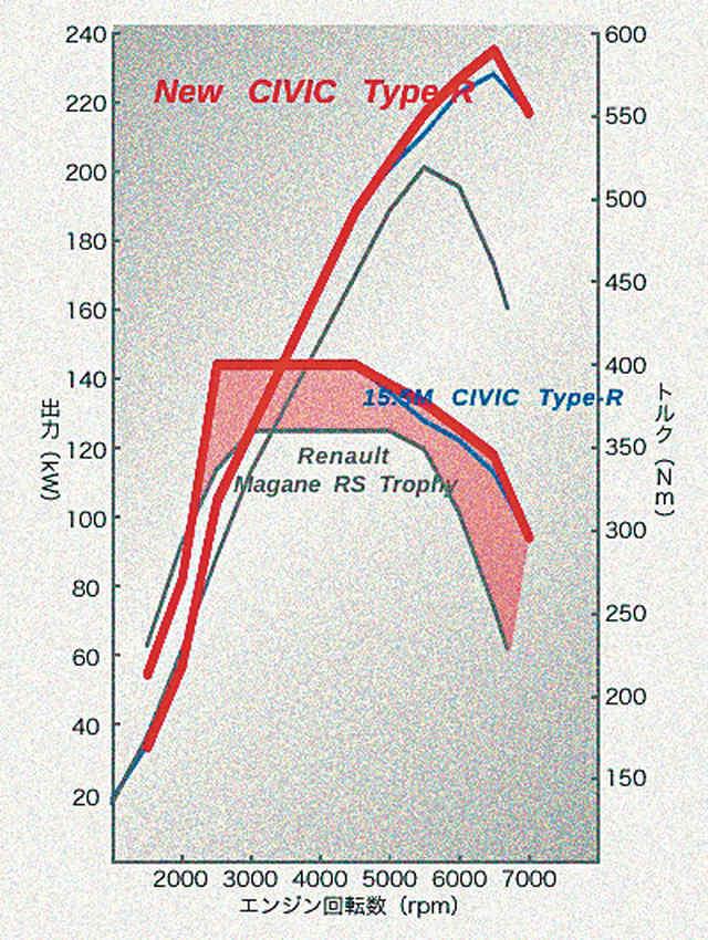 ▲まだ未発表のエンジン性能曲線を入手した。青い線は先代タイプRで、高回転域での性能が向上していることが読み取れる