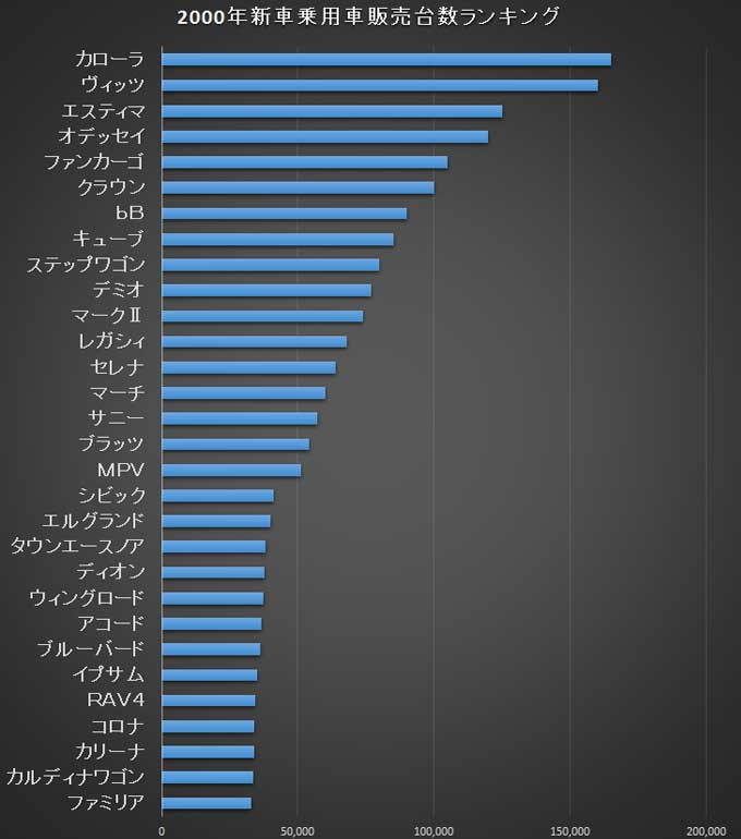 ▲2000年の乗用車販売台数のグラフ※自動車販売連合調べ