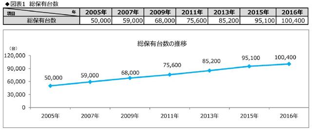 ▲2016年、キャンピングカーの総保有台数が10万台を突破!(「2017年度キャンピングカー業界の動向調査」より)