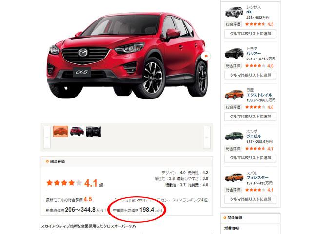 ▲初代CX-5の中古車平均価格が198.4万円まで下がってきました