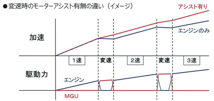 ▲スズキのストロングハイブリッドは、シングルクラッチ式2ペダルMTである、AGSの弱点でもあった変速時のトルク抜けをモーターでカバーするというもの。先ごろ、スイフトにも追加搭載された