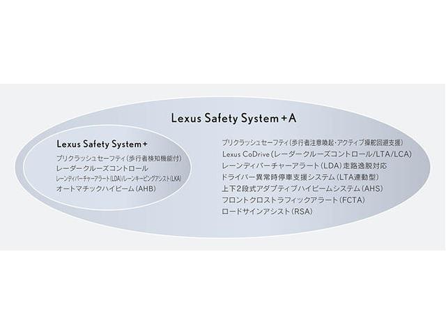 ▲<Lexus Safety System + A*24システム構成>*25