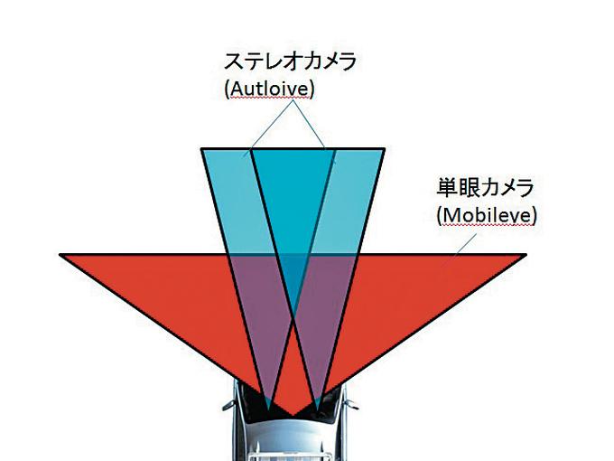 ▲モービルアイの単眼カメラが採用され、視野角は大きく広がる。ステレオカメラは、障害物との距離測定用として残され、他社がレーダーで行っていることを実践