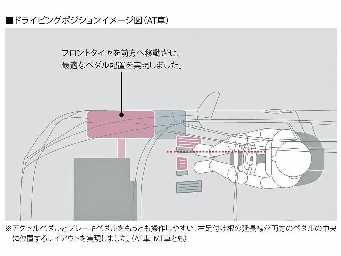 ▲中央寄りにオフセットしているアクセルペダルを、本来あるべき位置に戻し、自然なドラポジで運転してほしい。こんな開発陣の願いから、マツダはデミオの前輪を80mm前に出して、ペダルレイアウトの適正化を図った